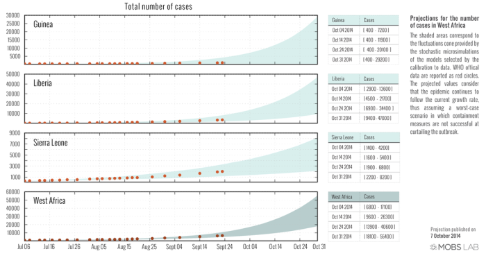 Projections for the number of cases with the current growth rate